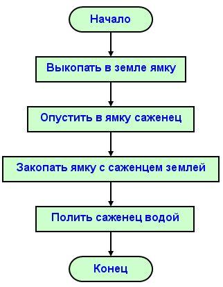 Разрабатываем алгоритмы