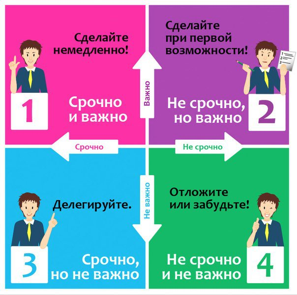 способы организации времени