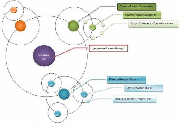 Структура Galargo