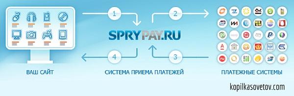 онлайн система приема платежей
