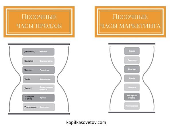 маркетинг и продажи